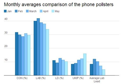 phone pollster average
