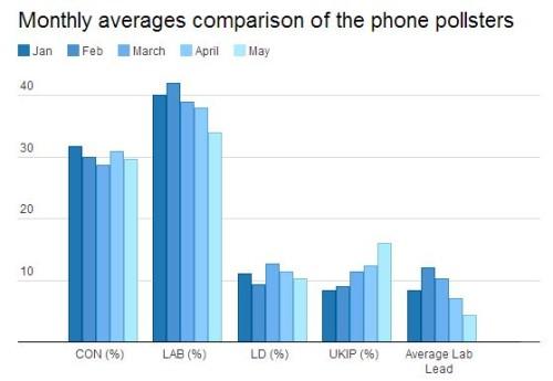 phone pollster average