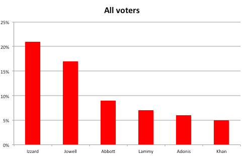 London Mayoral all voters