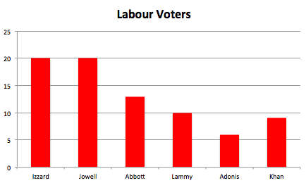 lab voters mayoral poll