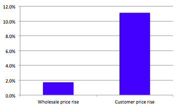 wholesale vs consumer