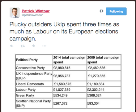Euro Election spend