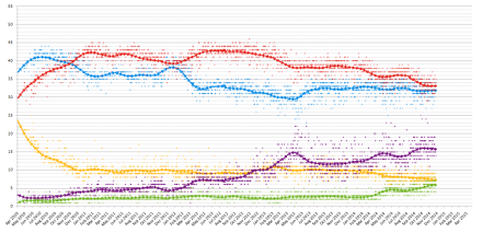 2014 opinion polling poll of polls