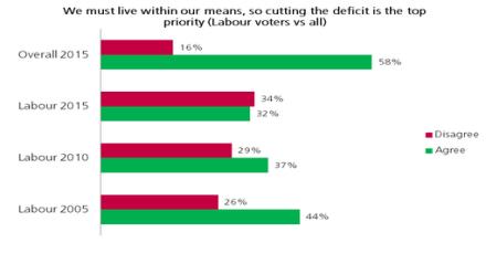 cut the deficit