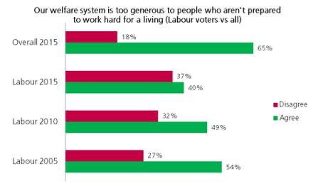 too generous welfare