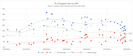 Support lost UKIP