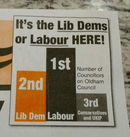 Lib Dem bar chart Oldham