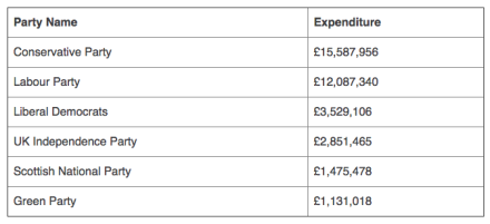 2015 election expenditure