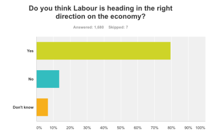 Labour on the Economy