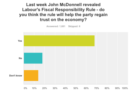 Poll fiscal credibility