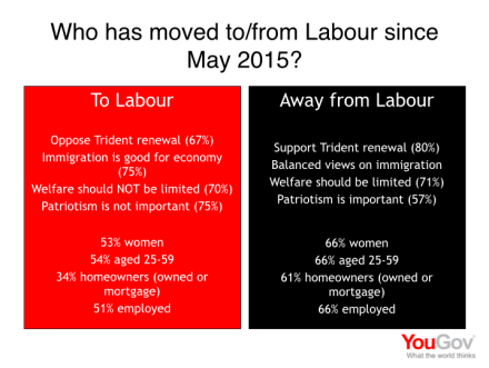 Voters to and from Labour