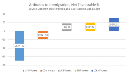 attitudes-to-immigration-net-favourable