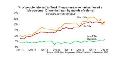 work-programme-stephen-timms
