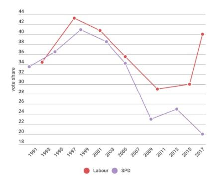 UK Labour  German SPD – share of national vote since 1990
