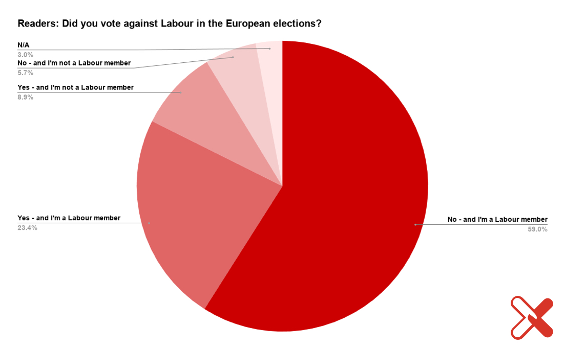 Weekly survey results: Alastair Campbell, Peterborough and